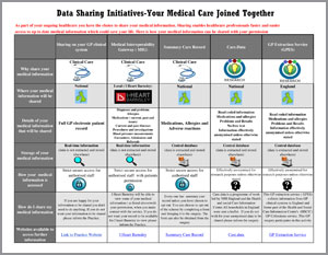 Summary of data sharing initiatives - Kingswell Surgery